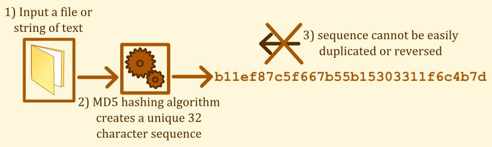 MD5 Diagram
